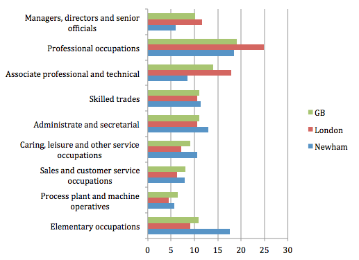 table showing employment in different sectors in Newham